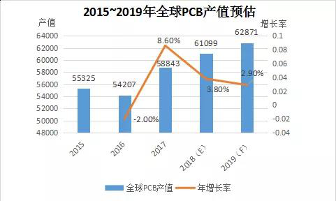 estimated-global-pcb-output-value-2015-2019