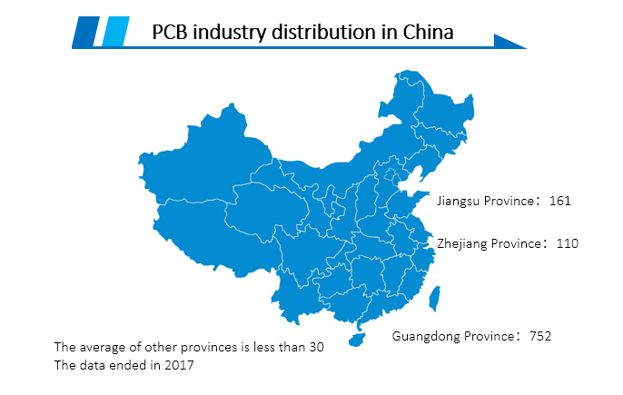 Chinese PCB Industry Market Analysis